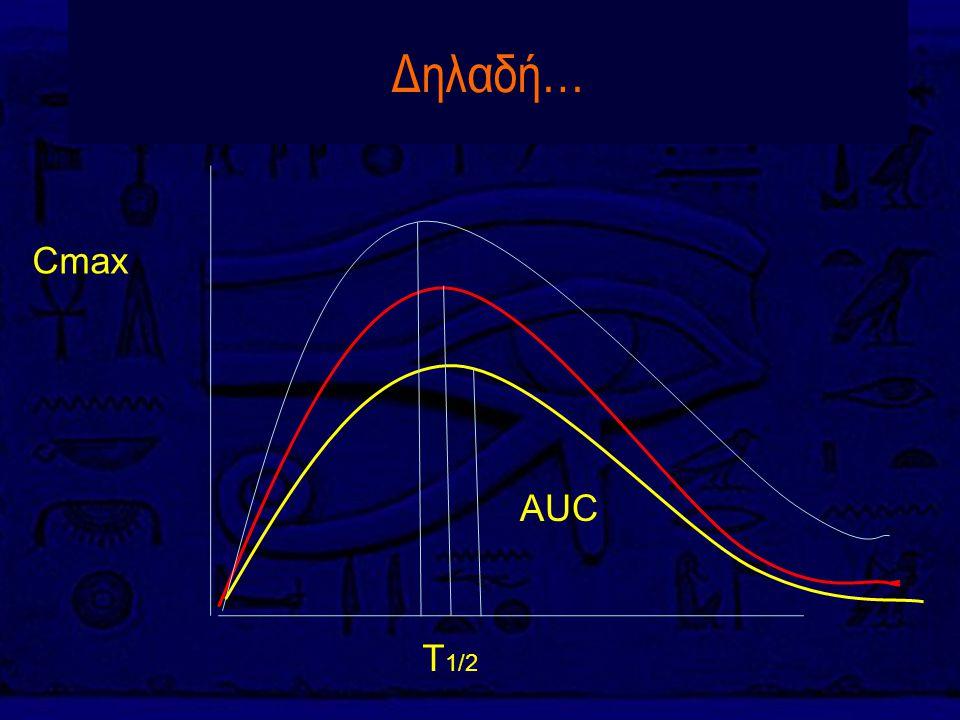 Δηλαδή… Cmax AUC T1/2