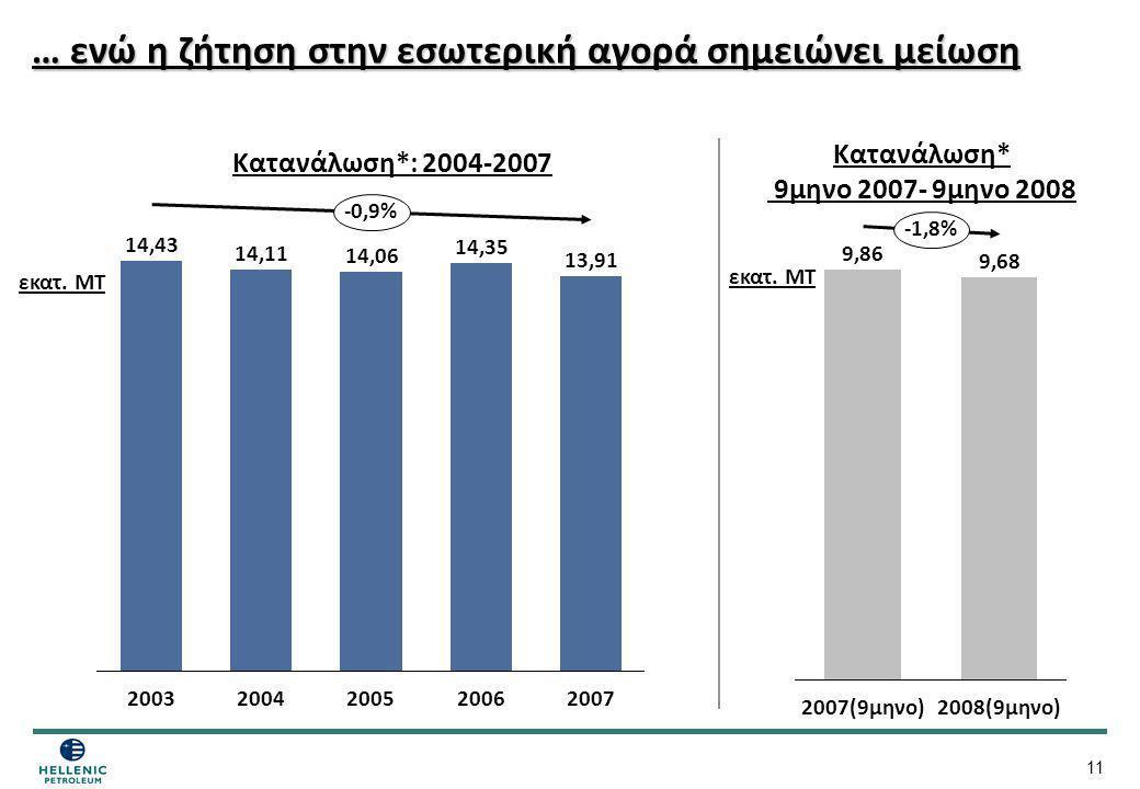 … ενώ η ζήτηση στην εσωτερική αγορά σημειώνει μείωση