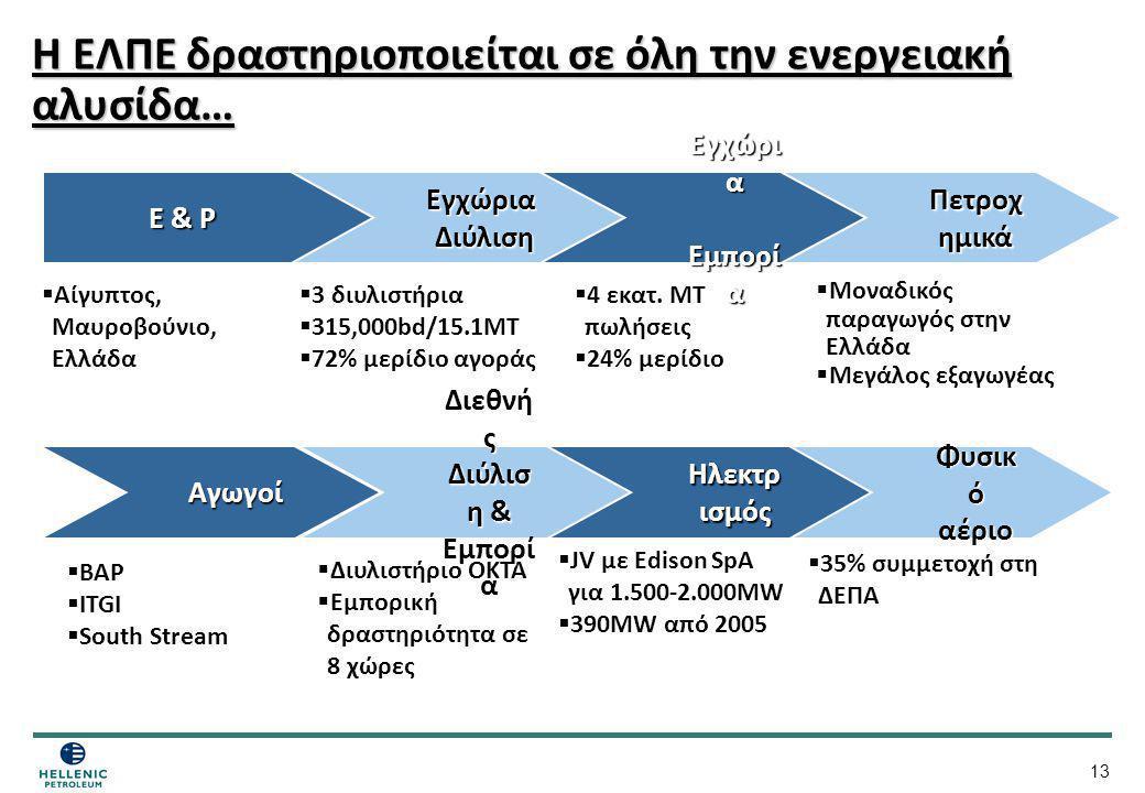 Η ΕΛΠΕ δραστηριοποιείται σε όλη την ενεργειακή αλυσίδα…