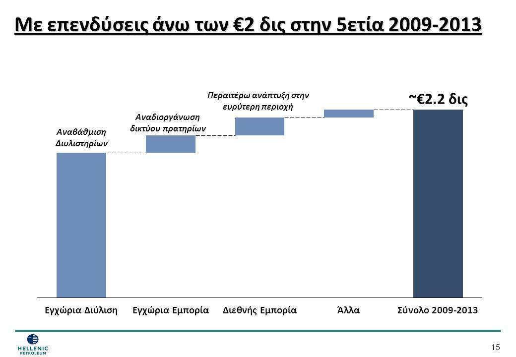 Με επενδύσεις άνω των €2 δις στην 5ετία 2009-2013