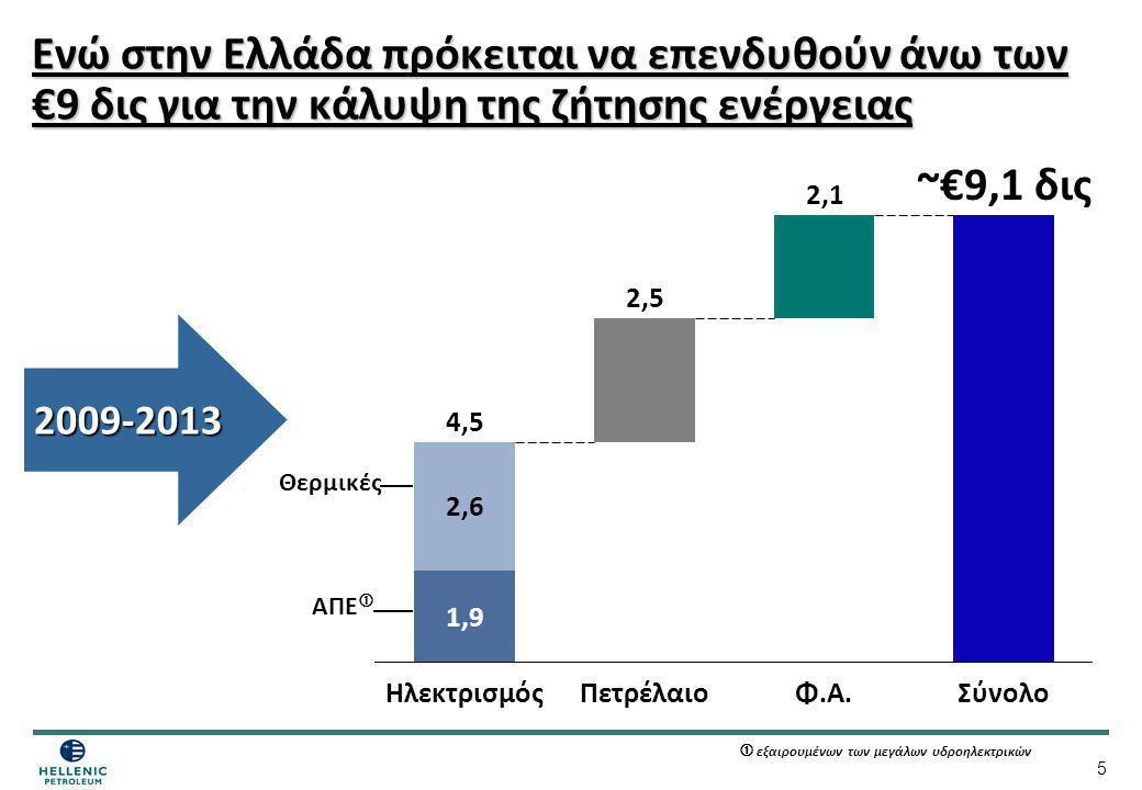 2,5 Ενώ στην Ελλάδα πρόκειται να επενδυθούν άνω των €9 δις για την κάλυψη της ζήτησης ενέργειας. ~€9,1 δις.