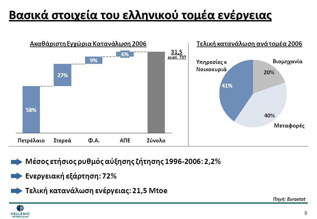 Βασικά στοιχεία του ελληνικού τομέα ενέργειας
