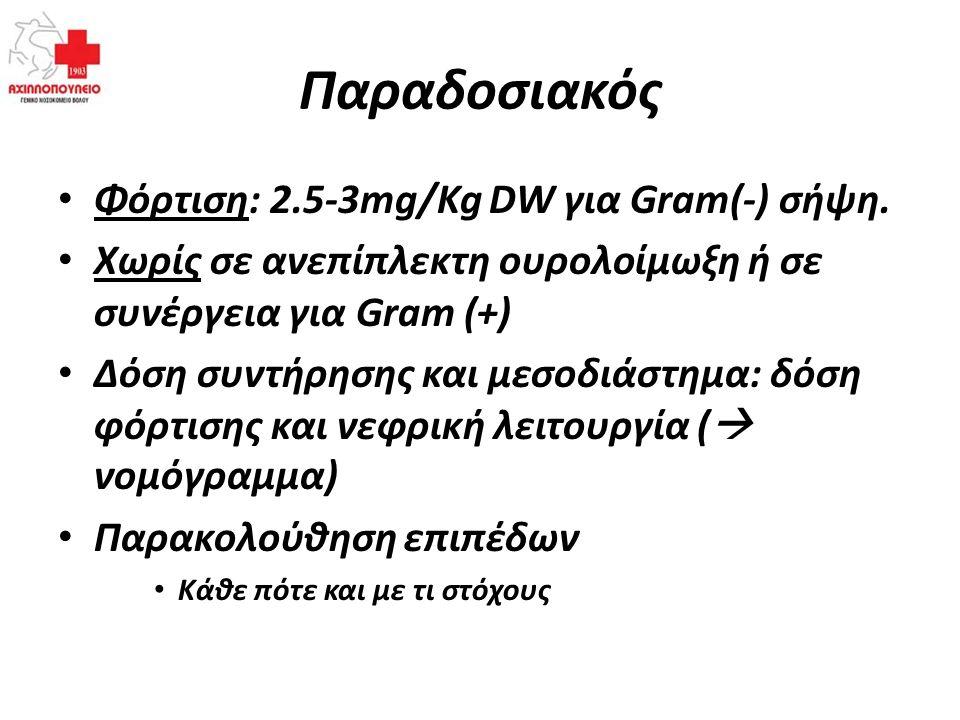 Παραδοσιακός Φόρτιση: 2.5-3mg/Kg DW για Gram(-) σήψη.
