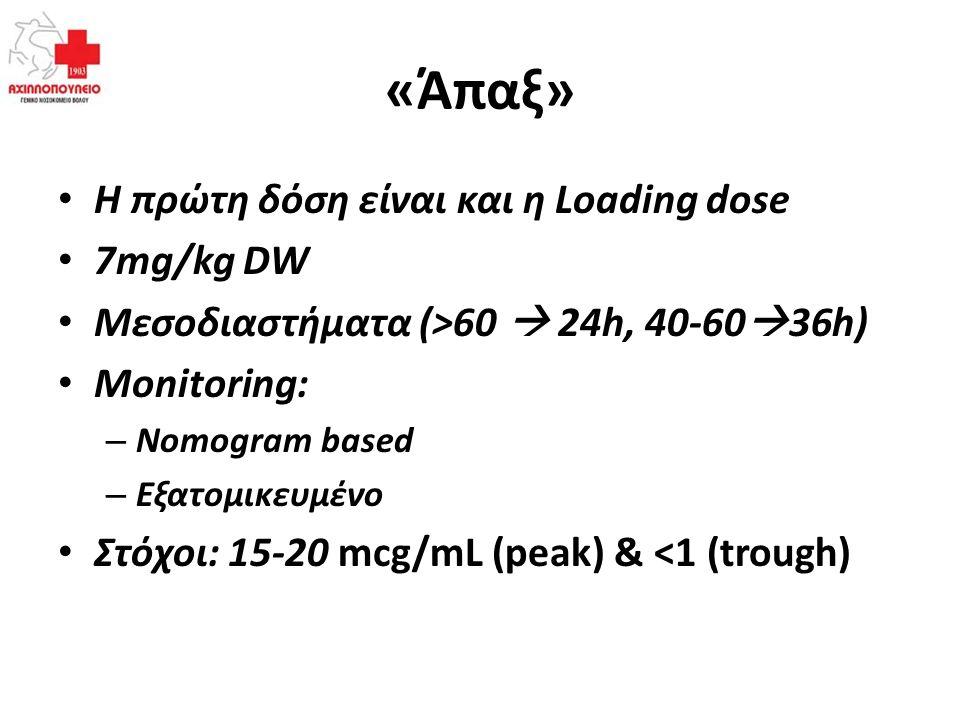 «Άπαξ» Η πρώτη δόση είναι και η Loading dose 7mg/kg DW