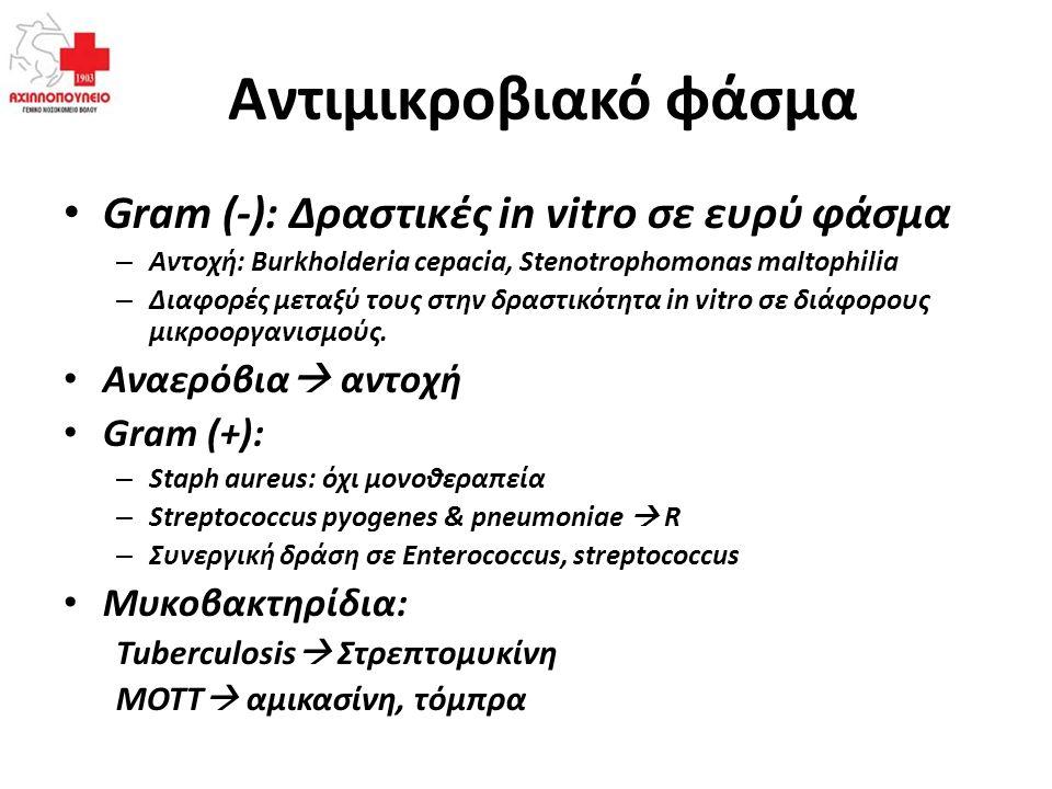 Αντιμικροβιακό φάσμα Gram (-): Δραστικές in vitro σε ευρύ φάσμα