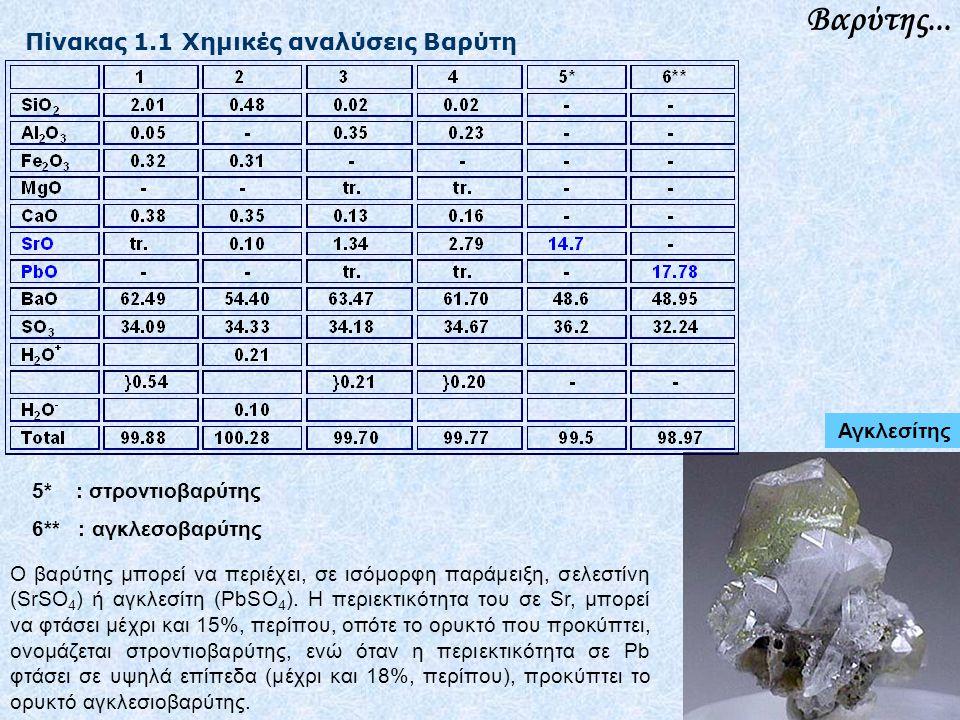 Βαρύτης... Πίνακας 1.1 Χημικές αναλύσεις Βαρύτη Αγκλεσίτης