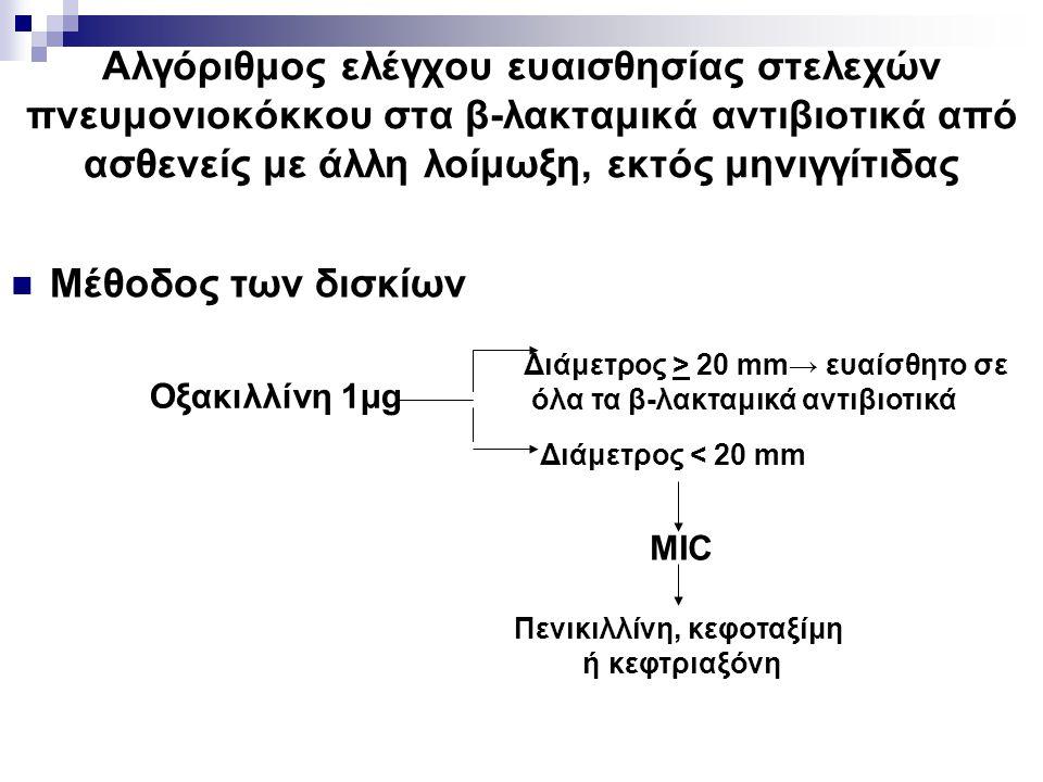 όλα τα β-λακταμικά αντιβιοτικά Πενικιλλίνη, κεφοταξίμη