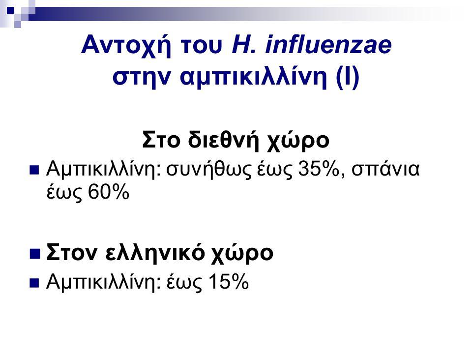 Αντοχή του H. influenzae στην αμπικιλλίνη (Ι)