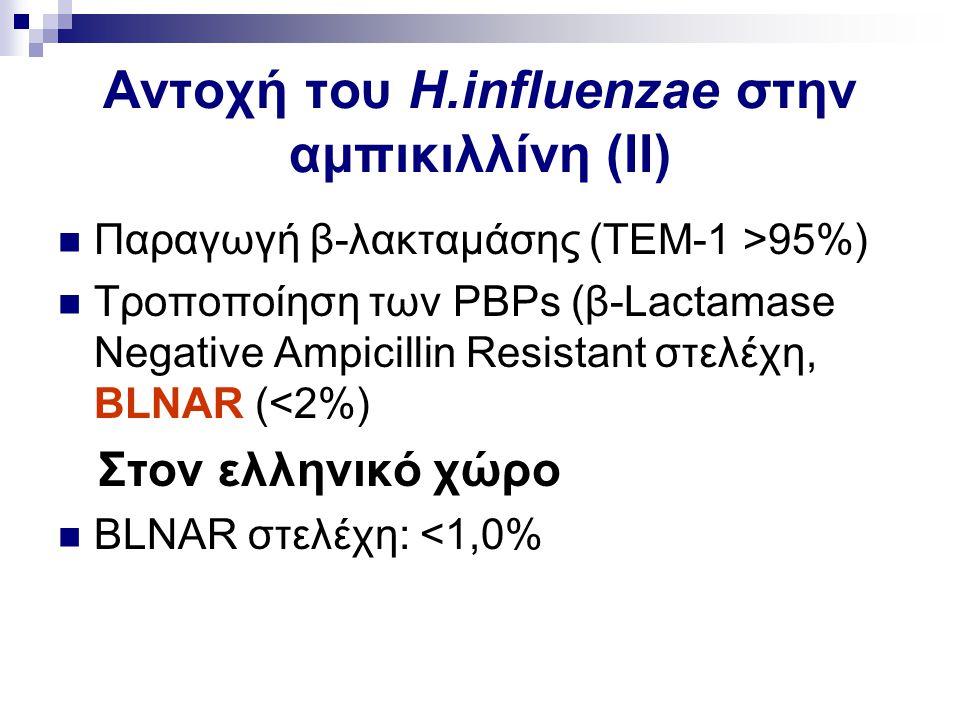 Αντοχή του H.influenzae στην αμπικιλλίνη (ΙΙ)