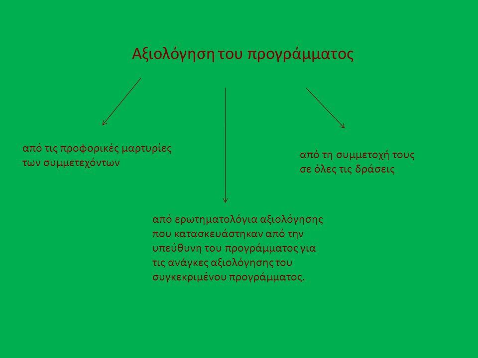 Αξιολόγηση του προγράμματος