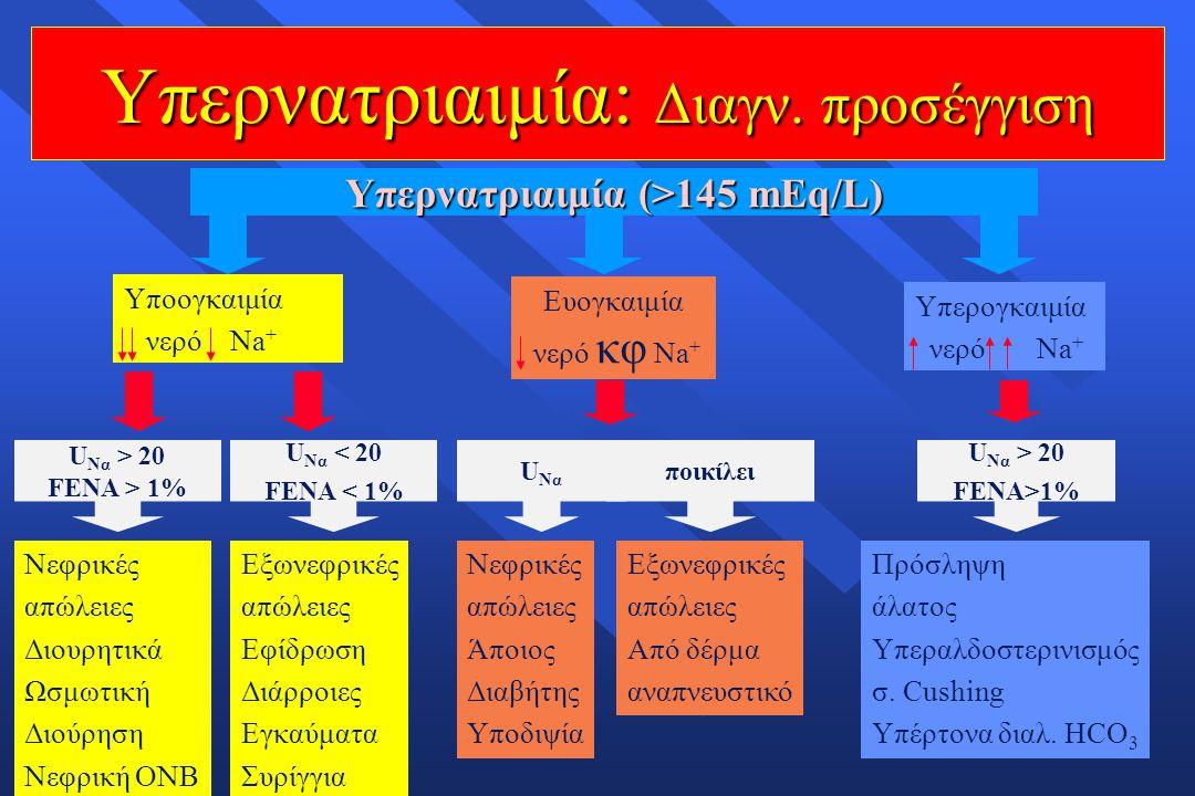 Υπερνατριαιμία (>145 mEq/L)