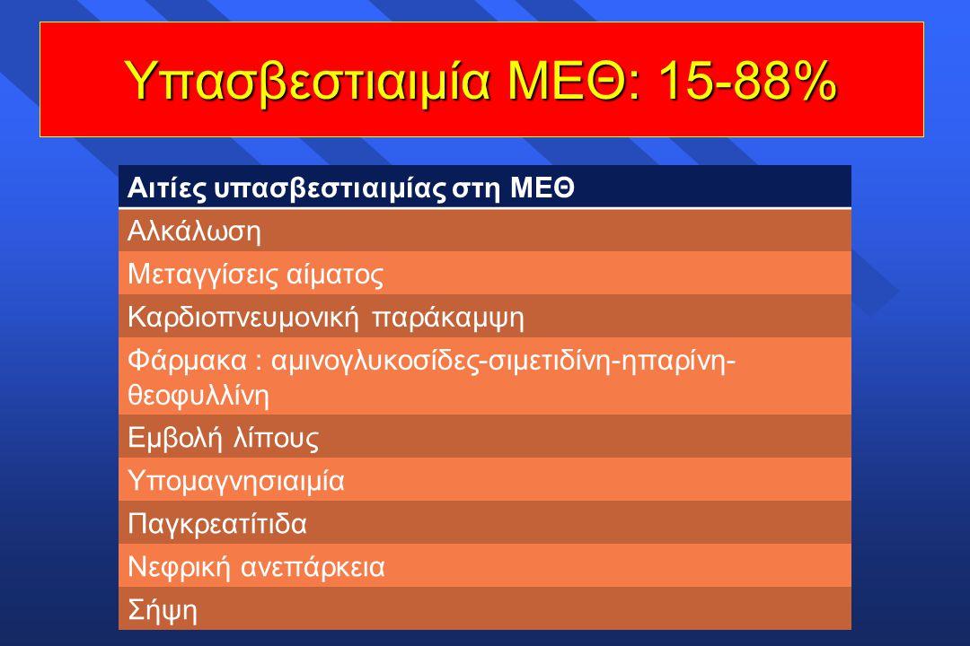 Υπασβεστιαιμία ΜΕΘ: 15-88%