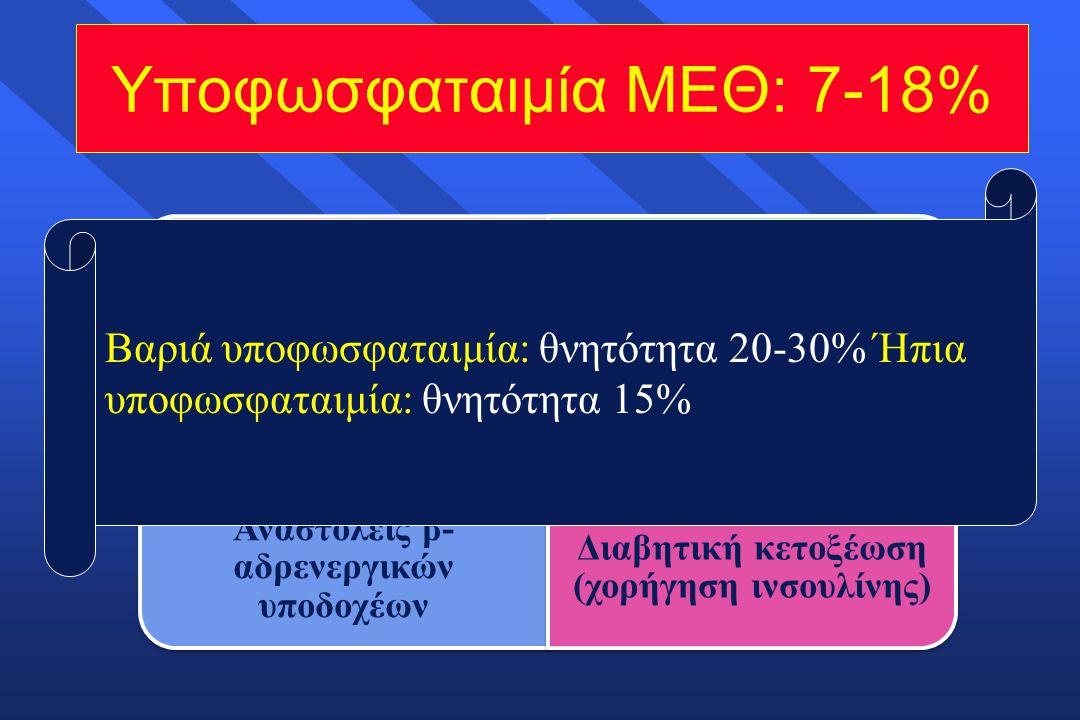 Υποφωσφαταιμία ΜΕΘ: 7-18%