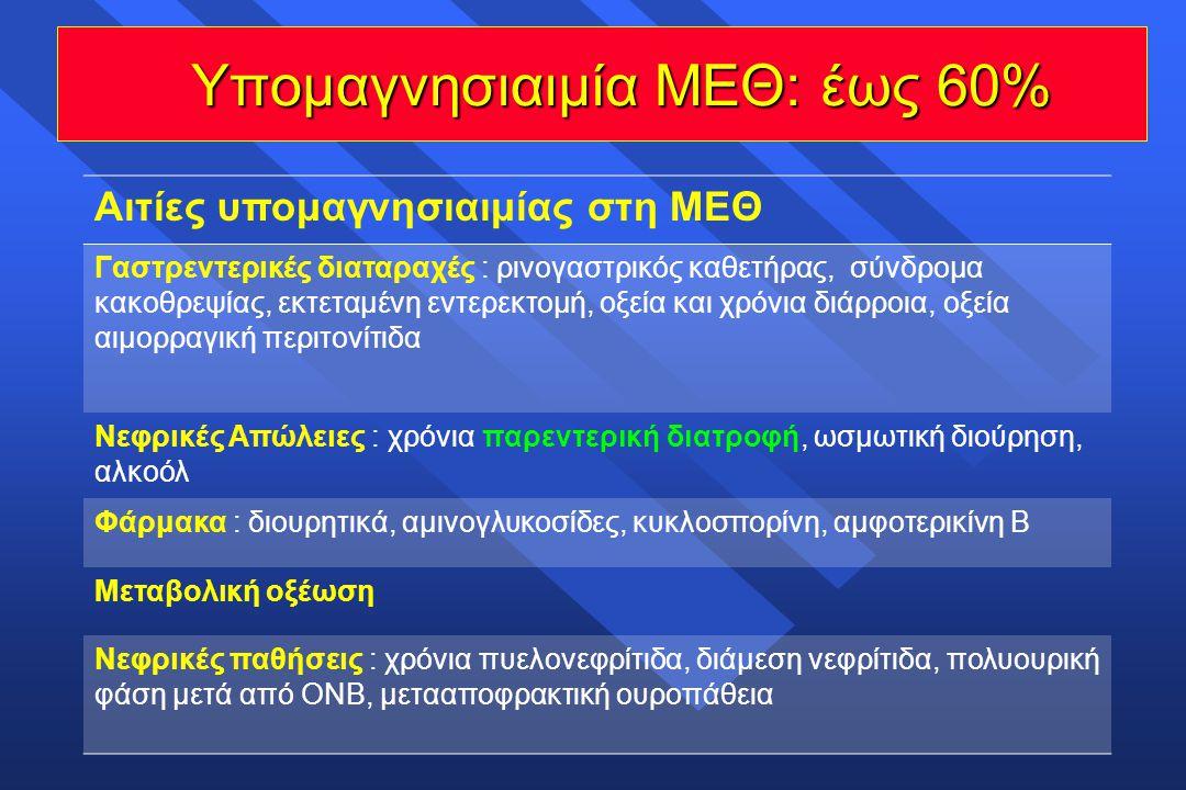 Υπομαγνησιαιμία ΜΕΘ: έως 60%