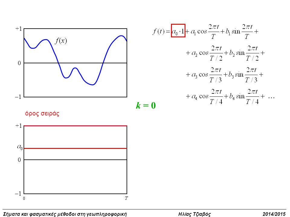 +1 –1 f (x) k = 0 όρος σειράς +1 –1