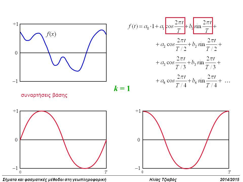 +1 –1 f (x) k = 1 συναρτήσεις βάσης +1 –1 +1 –1