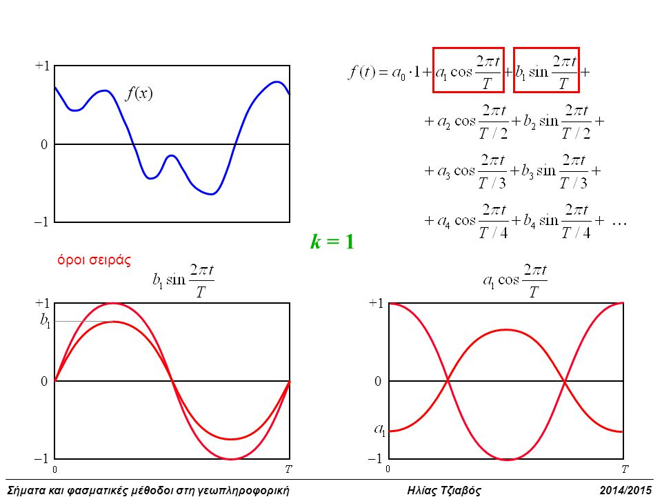 +1 –1 f (x) k = 1 όροι σειράς +1 –1 +1 –1