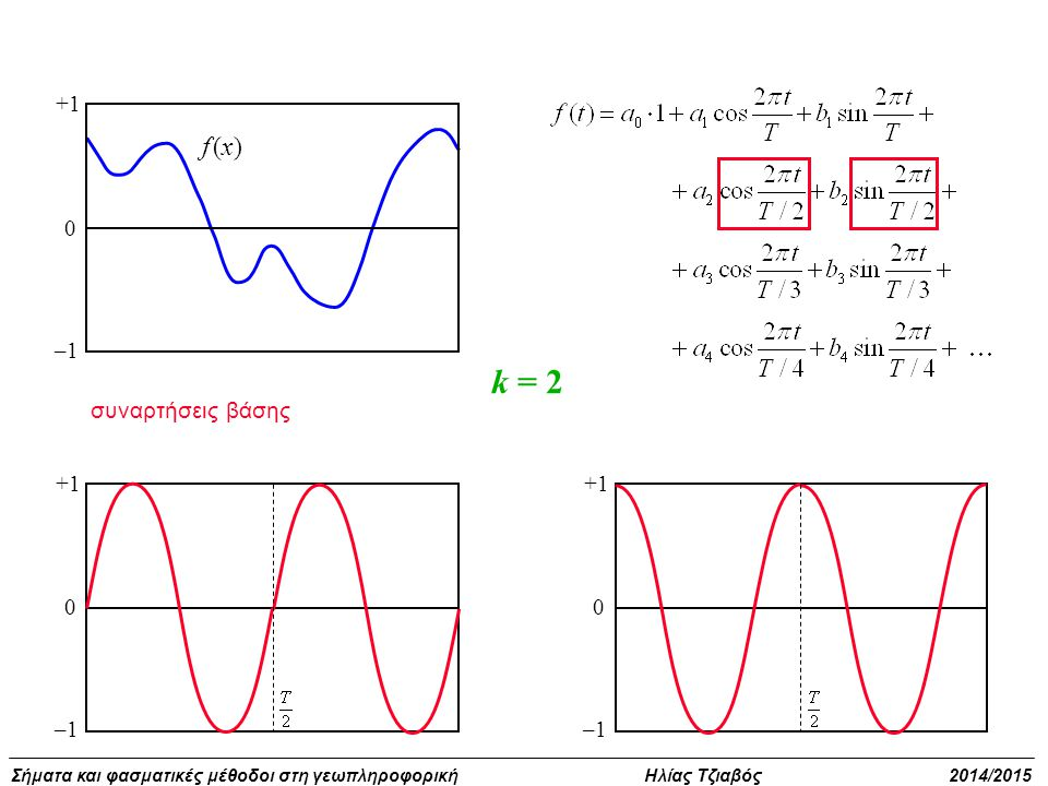 +1 –1 f (x) k = 2 συναρτήσεις βάσης +1 –1 +1 –1