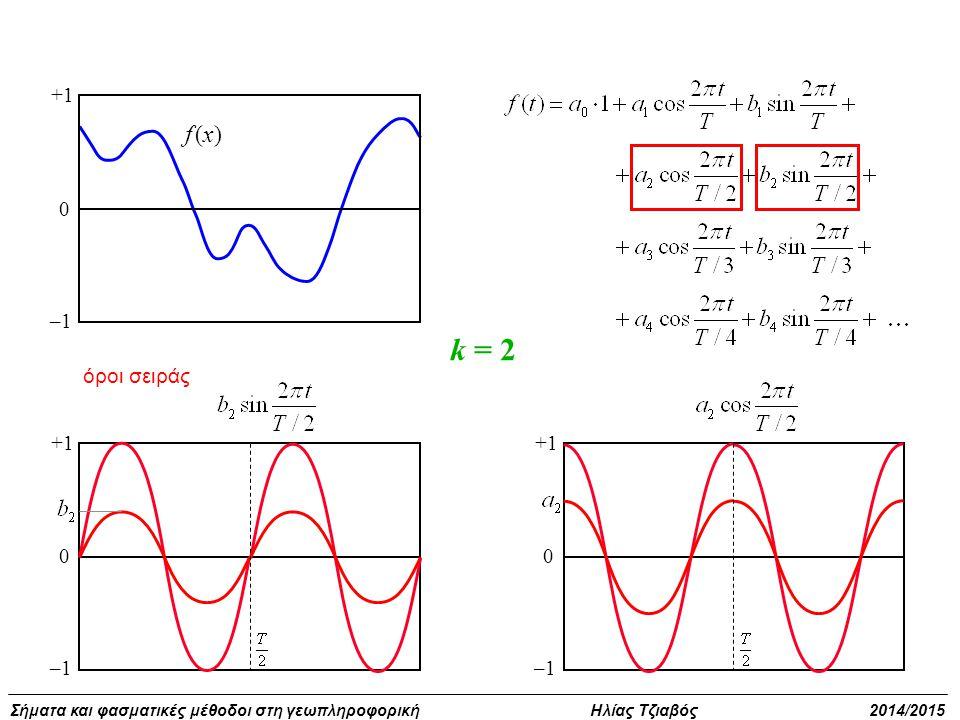 +1 –1 f (x) k = 2 όροι σειράς +1 –1 +1 –1