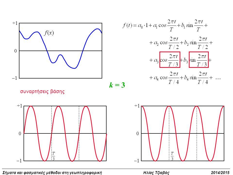 +1 –1 f (x) k = 3 συναρτήσεις βάσης +1 –1 +1 –1