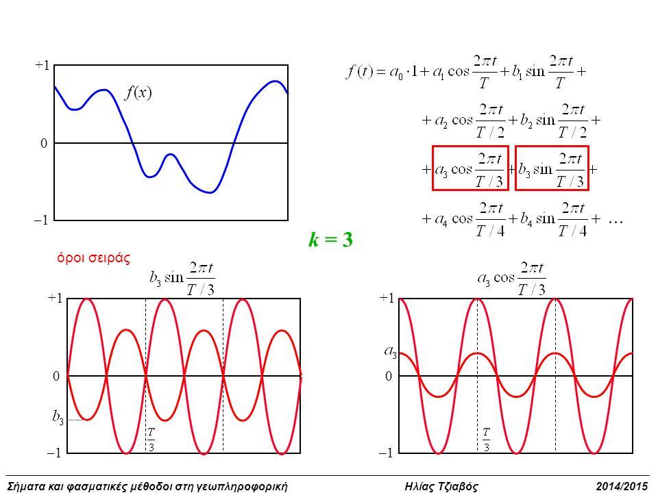 +1 –1 f (x) k = 3 όροι σειράς +1 –1 +1 –1