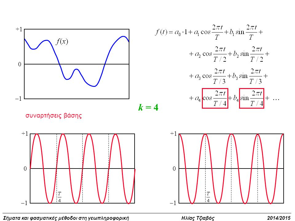 +1 –1 f (x) k = 4 συναρτήσεις βάσης +1 –1 +1 –1