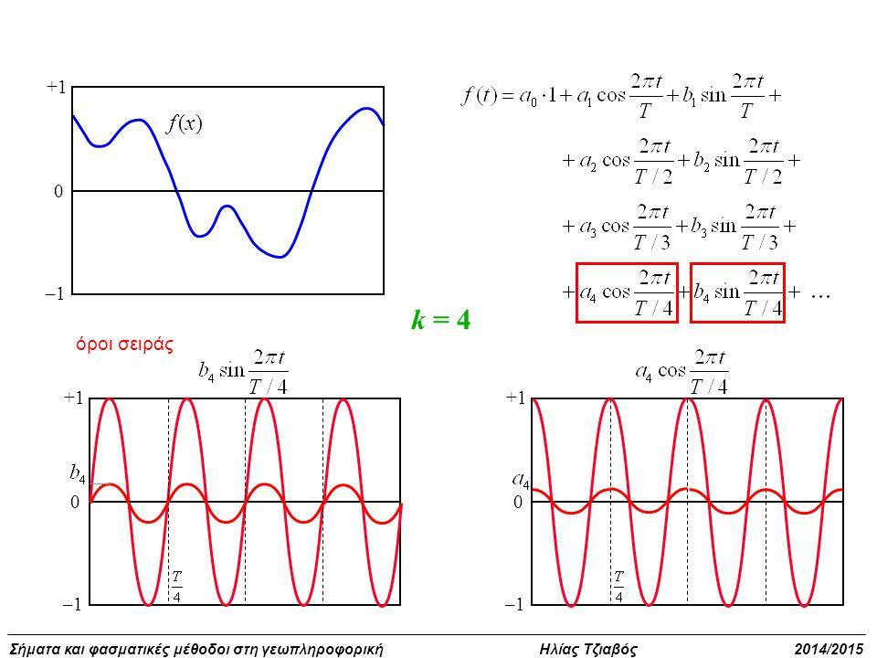 +1 –1 f (x) k = 4 όροι σειράς +1 –1 +1 –1