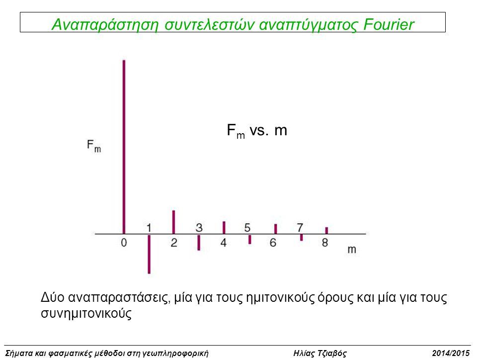 Αναπαράστηση συντελεστών αναπτύγματος Fourier