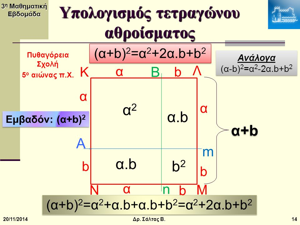 Υπολογισμός τετραγώνου αθροίσματος
