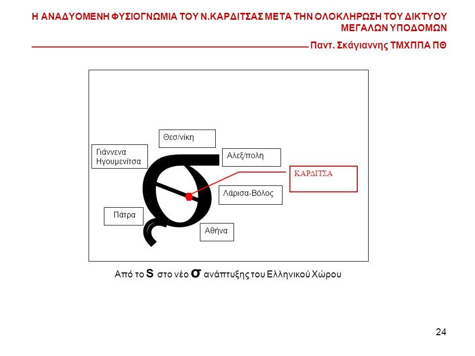 Από το S στο νέο σ ανάπτυξης του Ελληνικού Χώρου