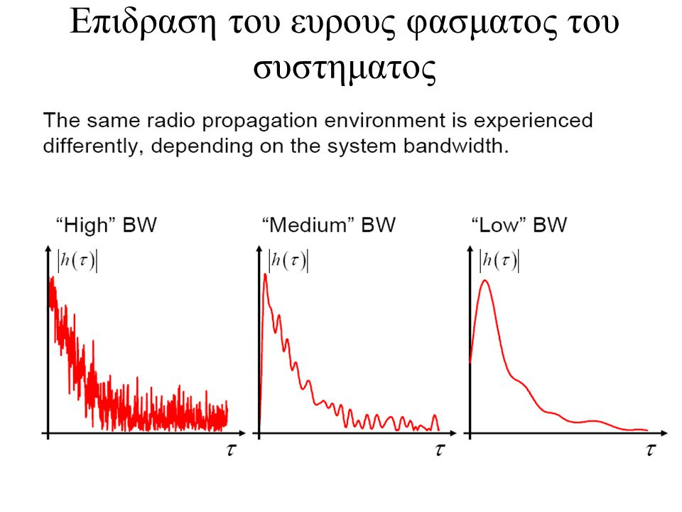 Επιδραση του ευρους φασματος του συστηματος
