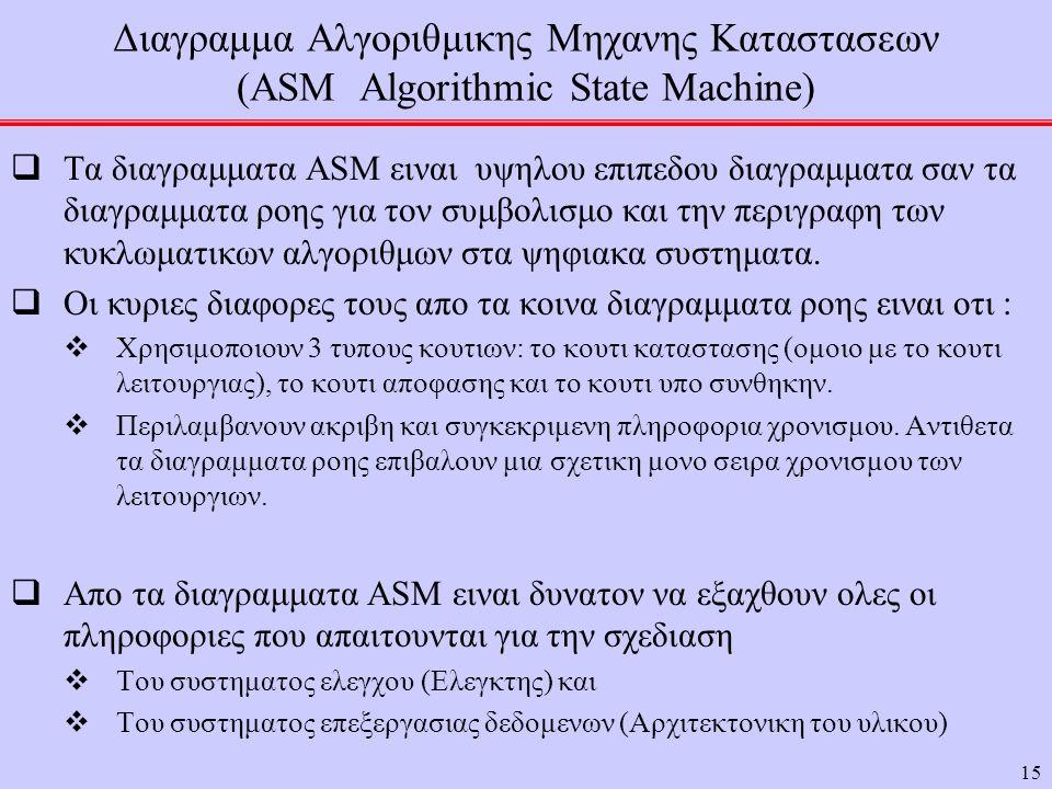 Διαγραμμα Αλγοριθμικης Μηχανης Καταστασεων (ASM Algorithmic State Machine)