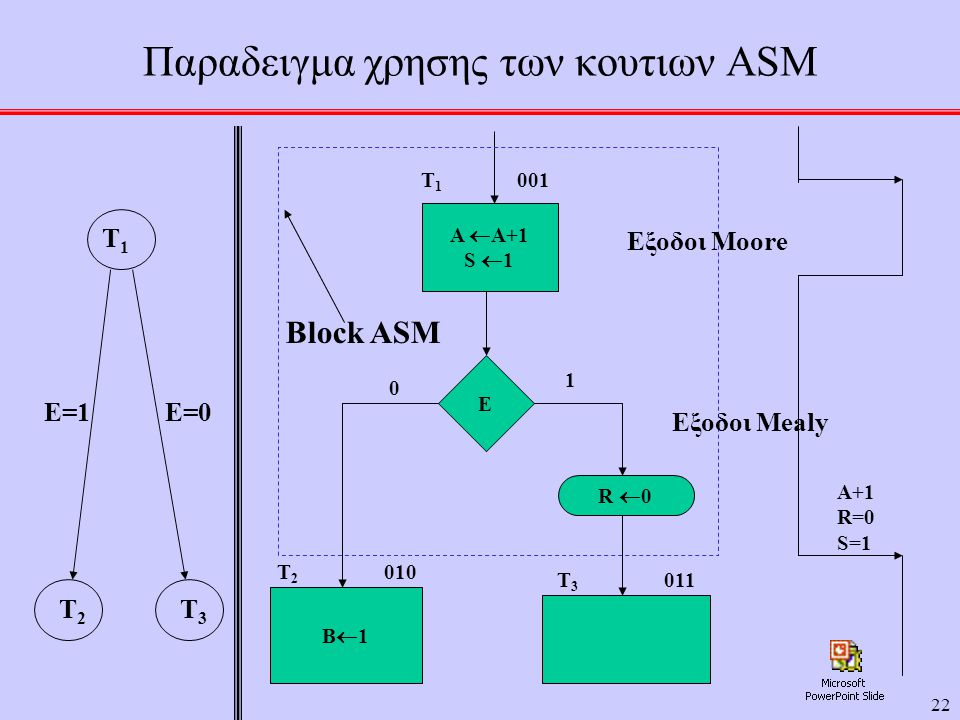 Παραδειγμα χρησης των κουτιων ASM
