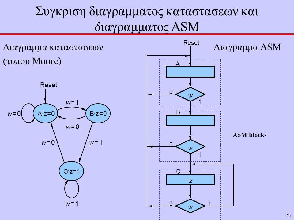 Συγκριση διαγραμματος καταστασεων και διαγραμματος ASM