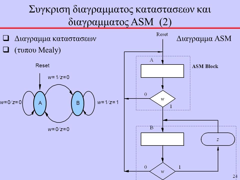 Συγκριση διαγραμματος καταστασεων και διαγραμματος ASM (2)