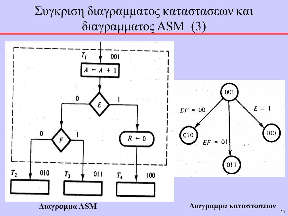 Συγκριση διαγραμματος καταστασεων και διαγραμματος ASM (3)