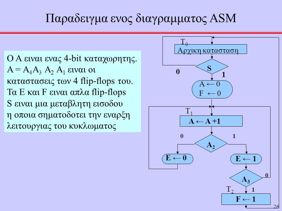 Παραδειγμα ενος διαγραμματος ASM