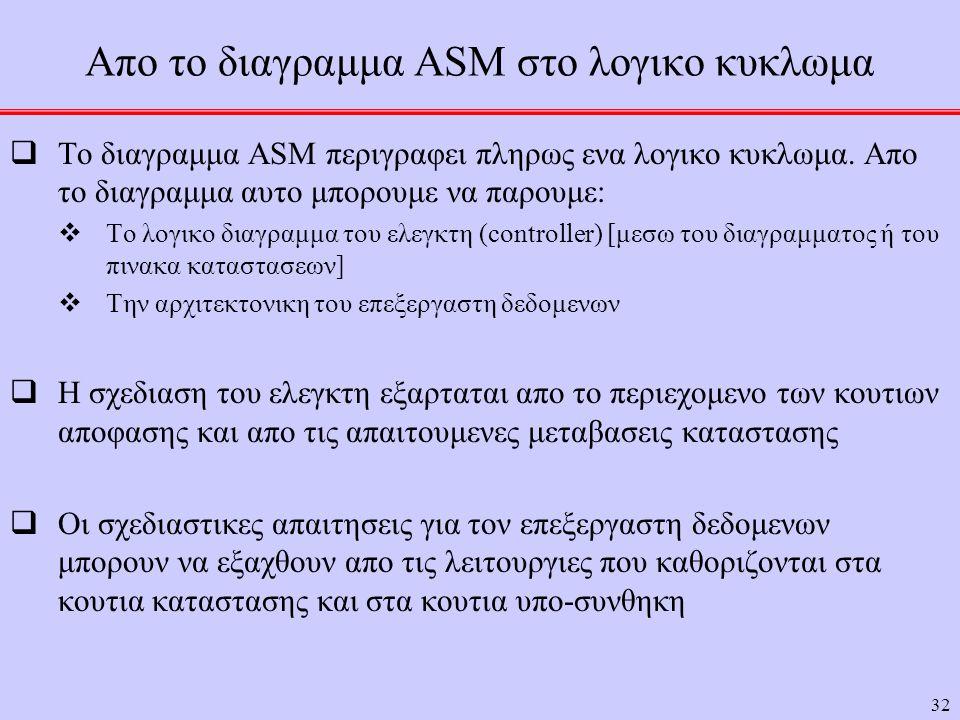 Απο το διαγραμμα ASM στο λογικο κυκλωμα