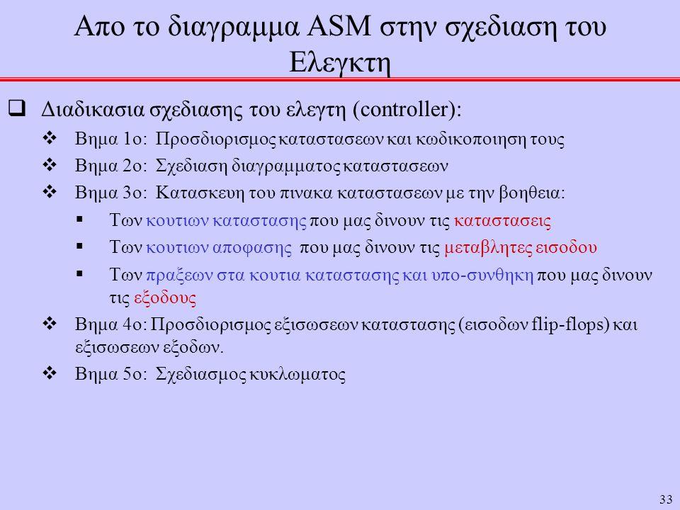 Απο το διαγραμμα ASM στην σχεδιαση του Ελεγκτη