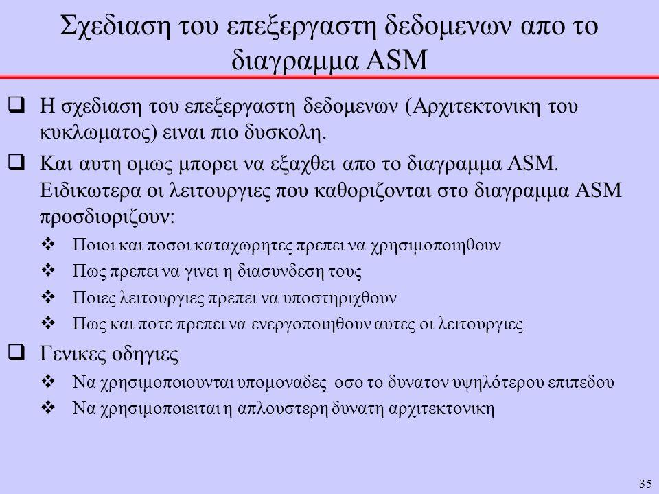 Σχεδιαση του επεξεργαστη δεδομενων απο το διαγραμμα ASM