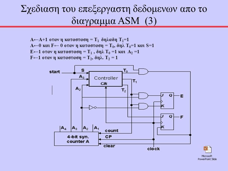 Σχεδιαση του επεξεργαστη δεδομενων απο το διαγραμμα ASM (3)