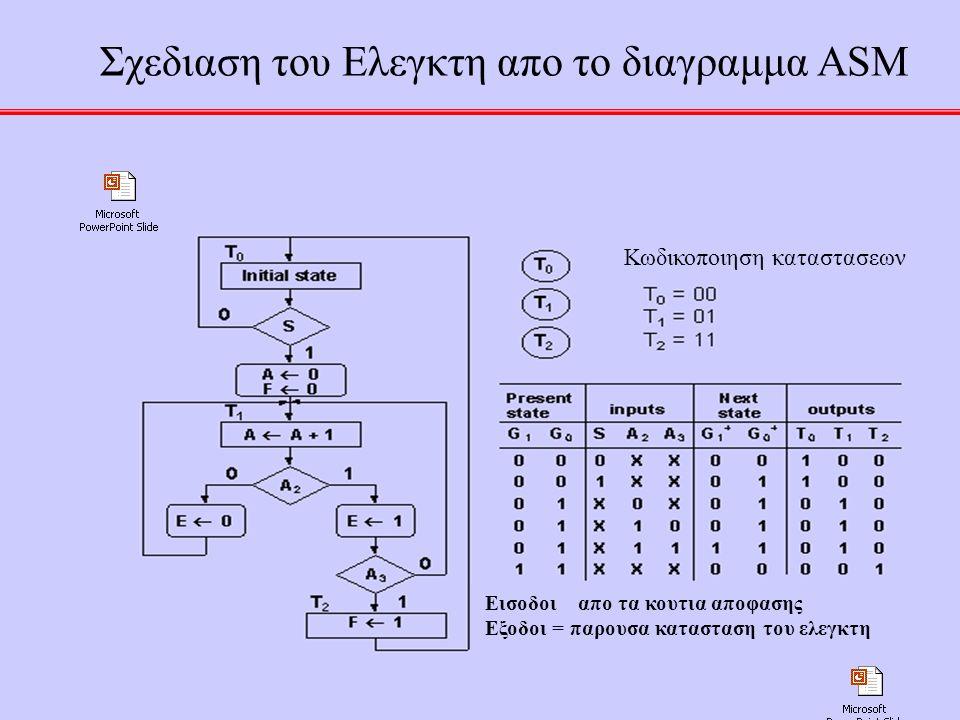 Σχεδιαση του Ελεγκτη απο το διαγραμμα ASM