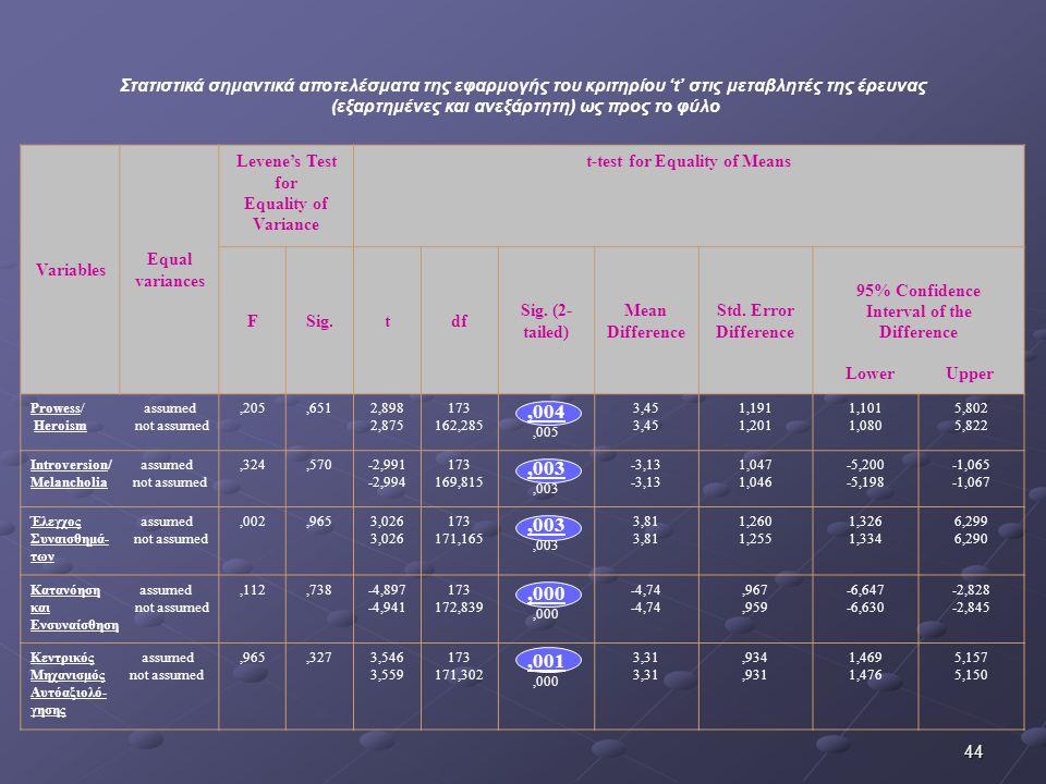 Στατιστικά σημαντικά αποτελέσματα της εφαρμογής του κριτηρίου 't' στις μεταβλητές της έρευνας