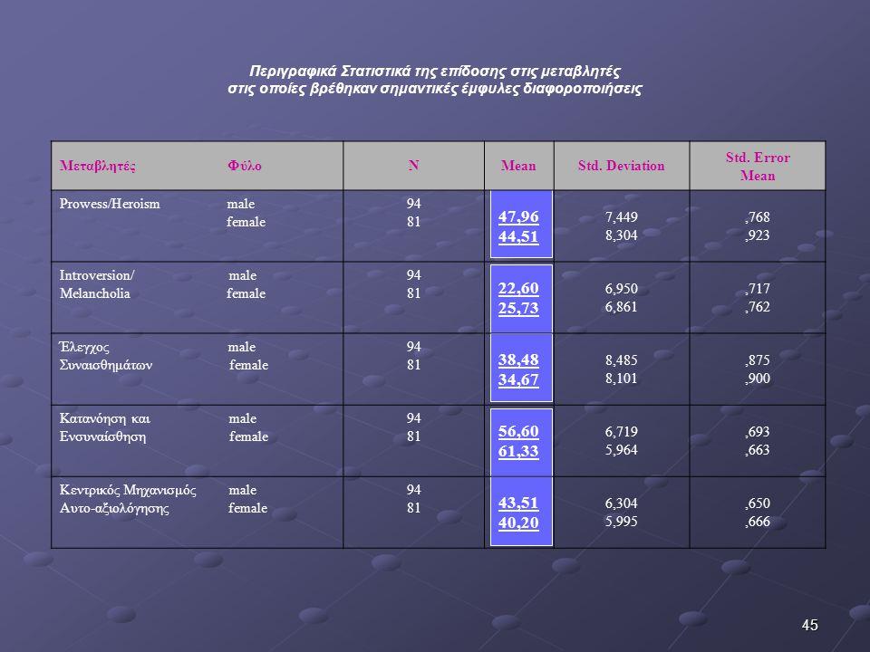 Περιγραφικά Στατιστικά της επίδοσης στις μεταβλητές