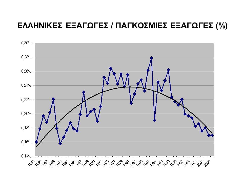 ΕΛΛΗΝΙΚΕΣ ΕΞΑΓΩΓΕΣ / ΠΑΓΚΟΣΜΙΕΣ ΕΞΑΓΩΓΕΣ (%)