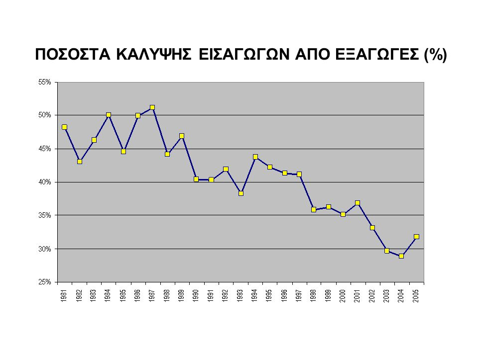 ΠΟΣΟΣΤΑ ΚΑΛΥΨΗΣ ΕΙΣΑΓΩΓΩΝ ΑΠΟ ΕΞΑΓΩΓΕΣ (%)