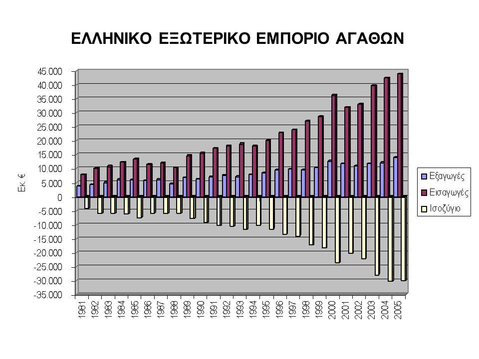 ΕΛΛΗΝΙΚΟ ΕΞΩΤΕΡΙΚΟ ΕΜΠΟΡΙΟ ΑΓΑΘΩΝ