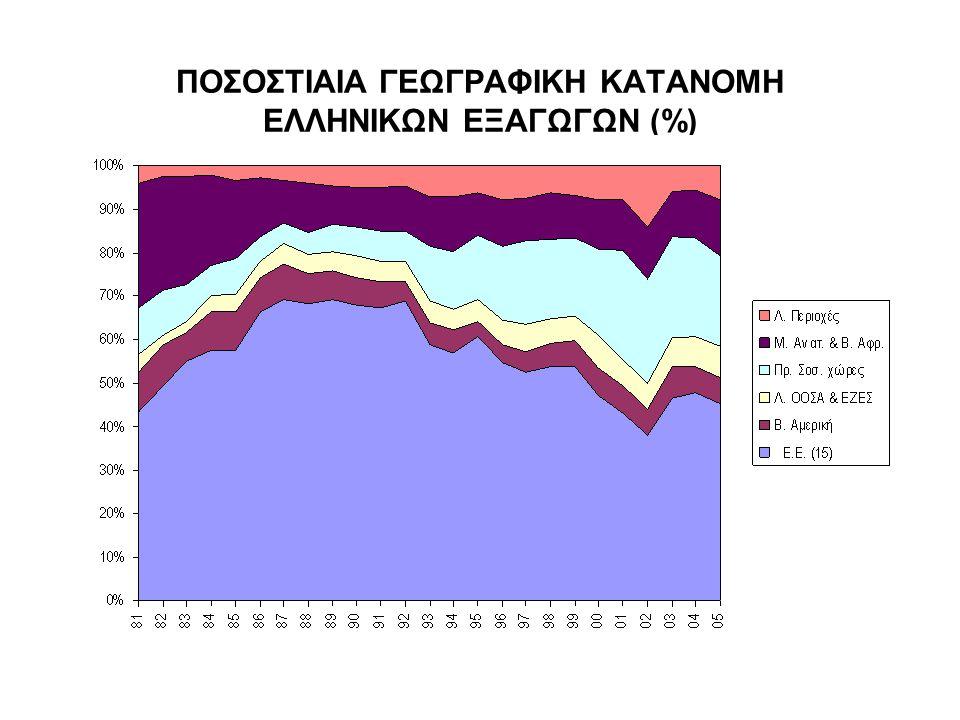 ΠΟΣΟΣΤΙΑΙΑ ΓΕΩΓΡΑΦΙΚΗ ΚΑΤΑΝΟΜΗ ΕΛΛΗΝΙΚΩΝ ΕΞΑΓΩΓΩΝ (%)