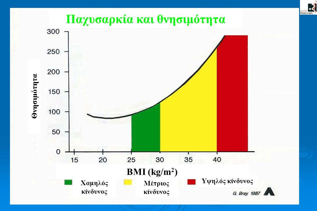 Παχυσαρκία και θνησιμότητα