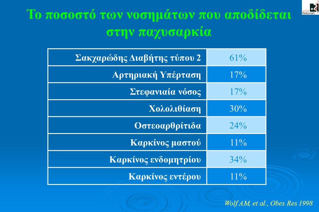 Το ποσοστό των νοσημάτων που αποδίδεται στην παχυσαρκία